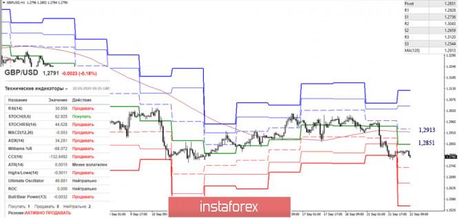 analytics5f699b3bdc909 - EUR/USD и GBP/USD 22 сентября – рекомендации технического анализа