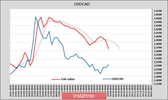 analytics5f69a13e87844 - Политическая ситуация в США определяет растущий уровень нервозности на мировых рынках. Обзор USD, CAD, JPY