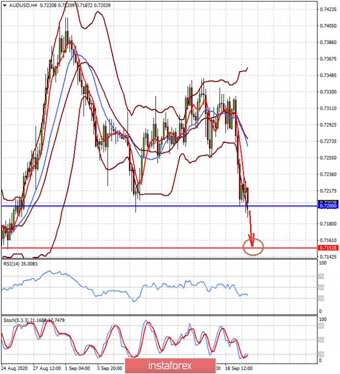 analytics5f69a36183fad - Риски повторного закрытия многих стран на карантин от COVID-19 поддерживают курс доллара (есть высокая вероятность падения