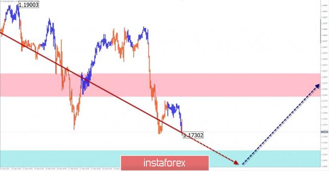 analytics5f69a78217a10 - Упрощенный волновой анализ и прогноз EUR/USD и AUD/USD на 22 сентября