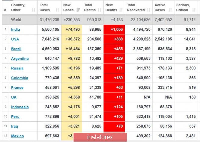 analytics5f69a8bc6ac56 - Торговый план 22.09.2020. EURUSD Covid19 - вторая волна, рынок США, евро пытается пройти вниз