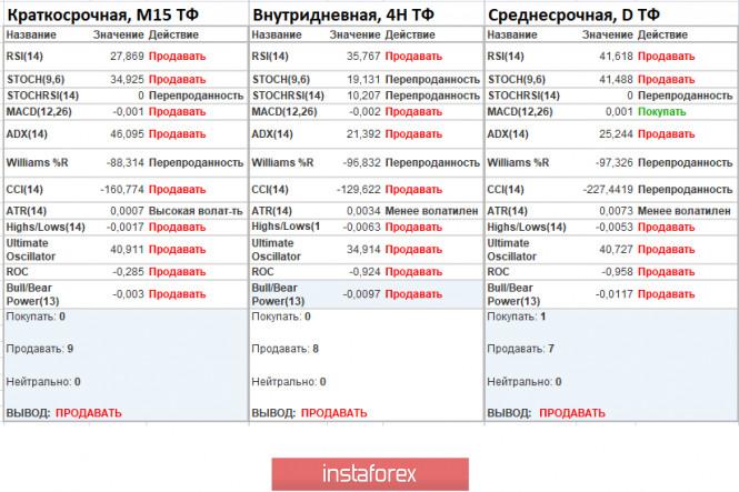 analytics5f69a8fc690c7 - Торговые рекомендации по валютной паре EURUSD – расстановка торговых ордеров (22 сентября)
