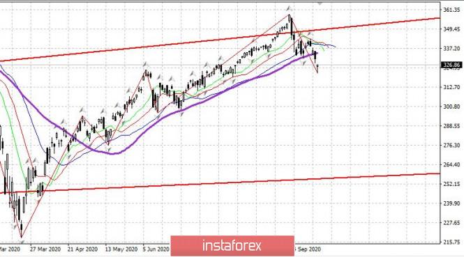 analytics5f69aab05c955 - Торговый план 22.09.2020. EURUSD Covid19 - вторая волна, рынок США, евро пытается пройти вниз