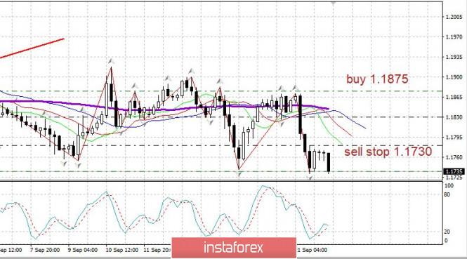 analytics5f69ab65bb105 - Торговый план 22.09.2020. EURUSD Covid19 - вторая волна, рынок США, евро пытается пройти вниз
