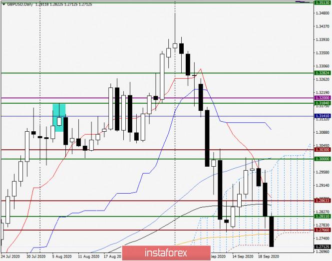 analytics5f69bcb09249d - Анализ и прогноз по GBP/USD на 22 сентября 2020 года