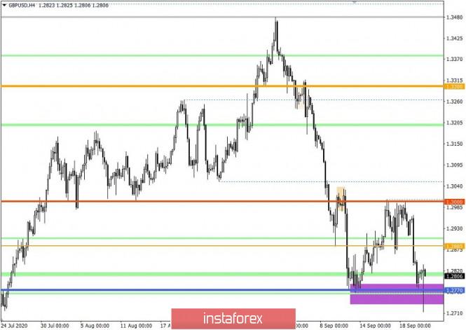 analytics5f69bfee06e4d - Торговые рекомендации по валютной паре GBPUSD – расстановка торговых ордеров (22 сентября)