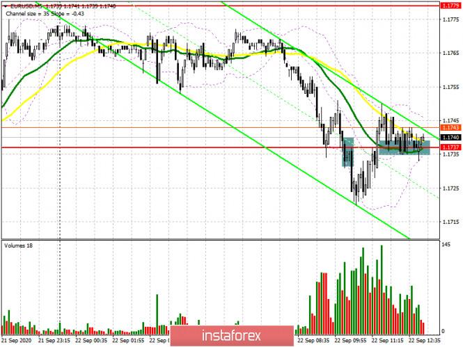 analytics5f69d1e039909 - EUR/USD: план на американскую сессию 22 сентября (разбор утренних сделок). Евро быки пытаются дать отпор на уровне 1.1737,