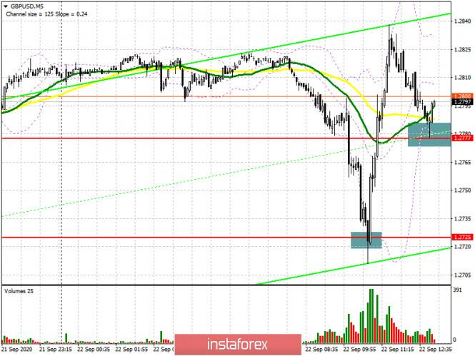 analytics5f69d22501ae6 - GBP/USD: план на американскую сессию 22 сентября (разбор утренних сделок). Медведи решили дожать фунт, но быки быстро вернули