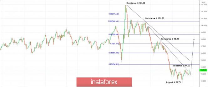 Trading plan for US Dollar Index for September 22, 2020