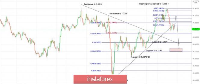 Trading plan for GBPUSD for September 22, 2020