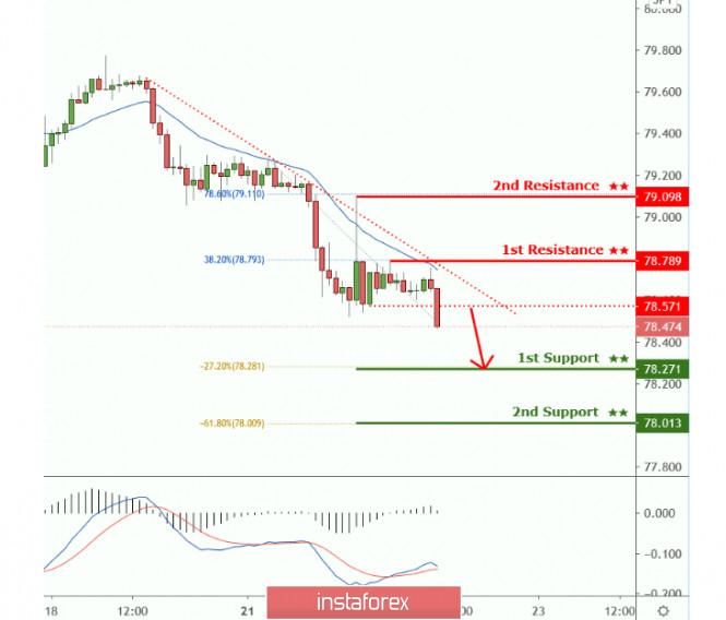 CADJPY holding below descending trendline resistance, drop expected!