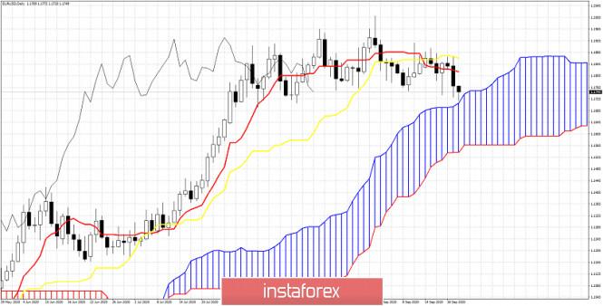 Ichimoku cloud indicator Daily analysis of EURUSD for September 22nd, 2020