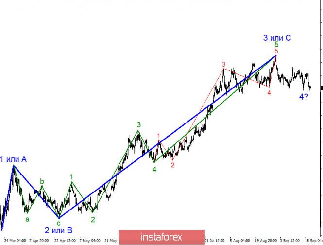 analytics5f69ff2921655 - Анализ EUR/USD 22 сентября. ЕЦБ и ФРС собираются подводить итоги своих программ по стимулированию экономики во времена пандемии
