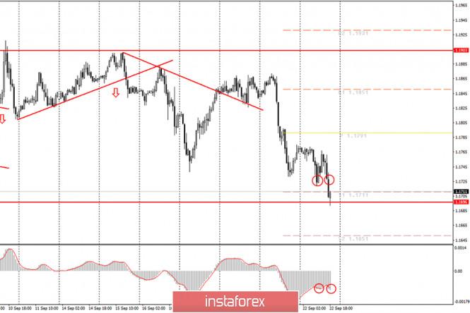 analytics5f6a2ea937526 - Аналитика и торговые сигналы для начинающих. Как торговать валютную пару EUR/USD 23 сентября? Анализ сделок вторника. Подготовка