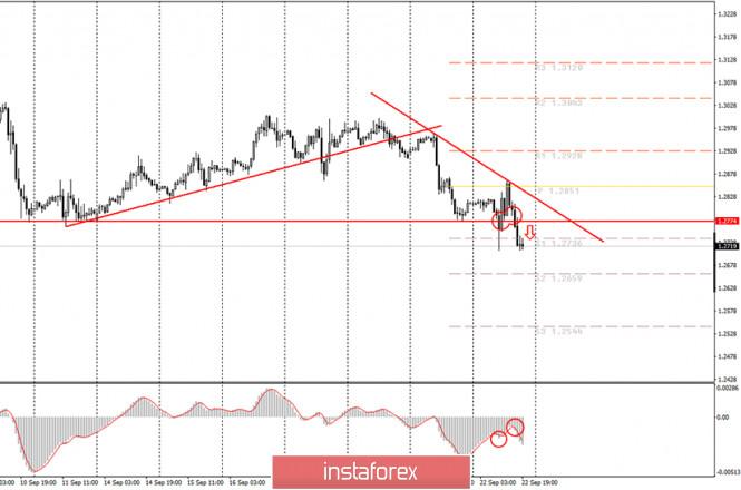analytics5f6a3ff3d6b32 - Аналитика и торговые сигналы для начинающих. Как торговать валютную пару GBP/USD 23 сентября? Анализ сделок вторника. Подготовка