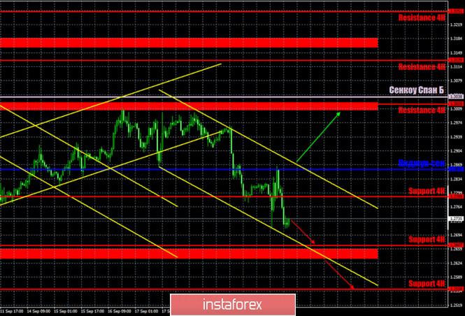 analytics5f6a911eb0fb8 - Горящий прогноз и торговые сигналы по паре GBP/USD на 23 сентября. Отчет Commitments of traders. Эндрю Бейли не удалось заразить