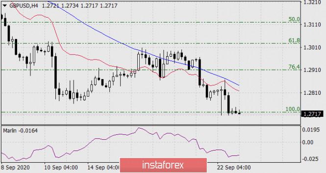 analytics5f6ab7a58ecff - Прогноз по GBP/USD на 23 сентября 2020 года