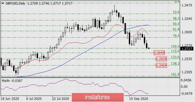 Forecast for GBP/USD on September 23, 2020
