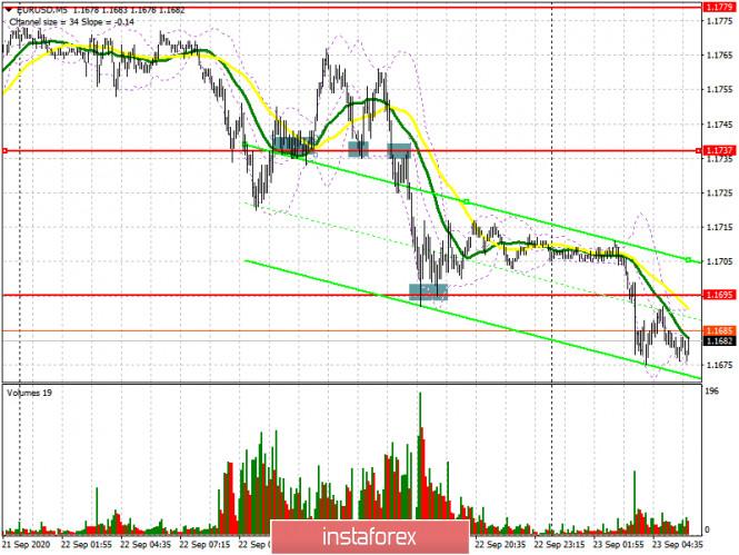 analytics5f6ac794d6ae3 - EUR/USD: план на европейскую сессию 23 сентября. Commitment of Traders COT отчеты (разбор вчерашних сделок). Вчера хватило