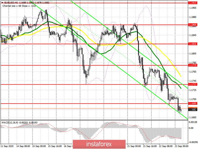 analytics5f6ac7a39d268 - EUR/USD: план на европейскую сессию 23 сентября. Commitment of Traders COT отчеты (разбор вчерашних сделок). Вчера хватило