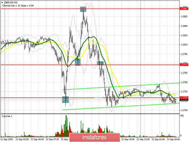 analytics5f6acacbe8457 - GBP/USD: план на европейскую сессию 23 сентября. Commitment of Traders COT отчеты (разбор вчерашних сделок). Отличные точки