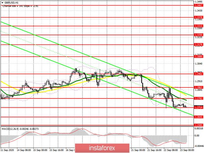 analytics5f6acadb99603 - GBP/USD: план на европейскую сессию 23 сентября. Commitment of Traders COT отчеты (разбор вчерашних сделок). Отличные точки