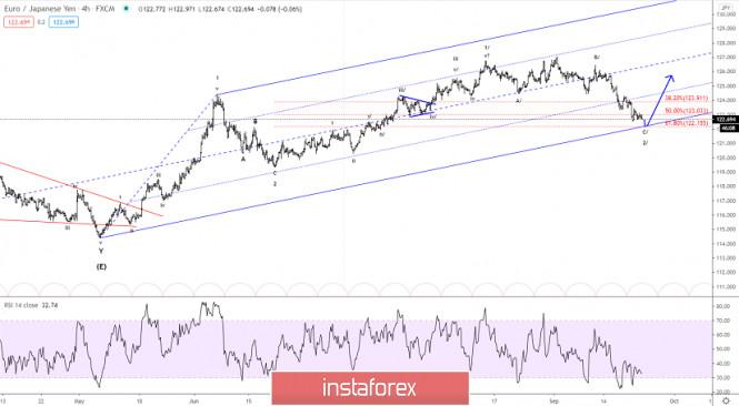 Elliott wave analysis of EUR/JPY for September 23, 2020