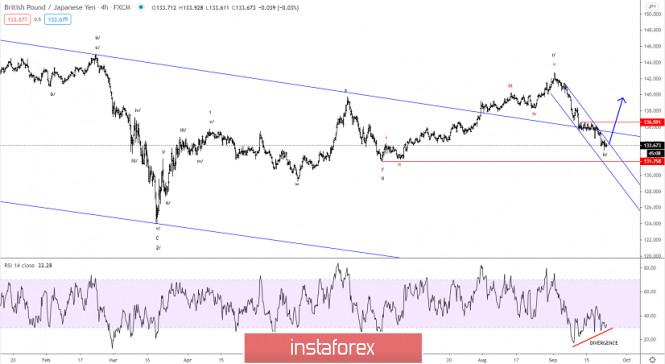 Elliott wave analysis of GBP/JPY for September 23, 2020