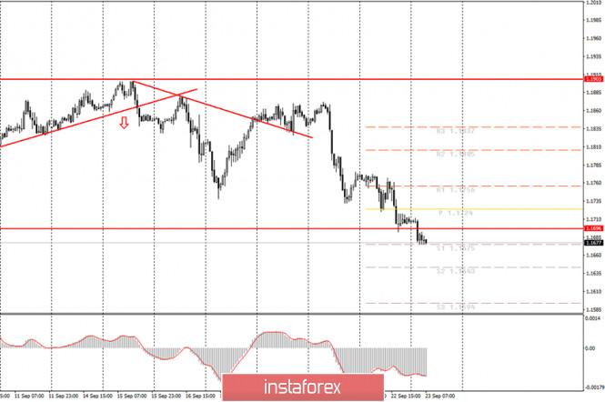 analytics5f6ad381a185b - Аналитика и торговые сигналы для начинающих. Как торговать валютную пару EUR/USD 23 сентября? План по открытию и закрытию