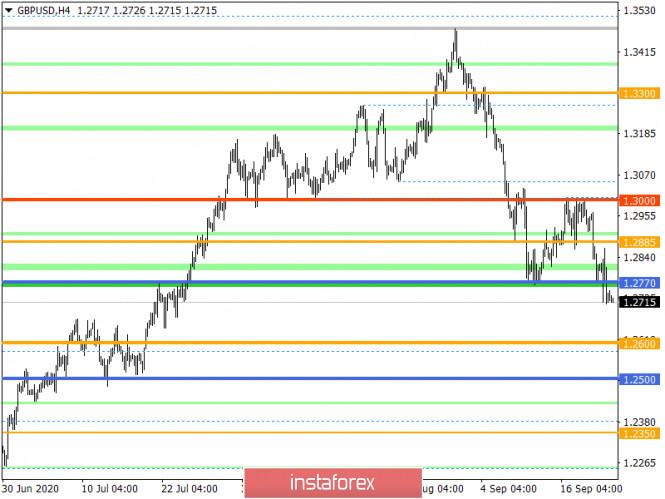 analytics5f6ae9a86b684 - Горящий прогноз по GBP/USD на 23.09.2020 и торговая рекомендация