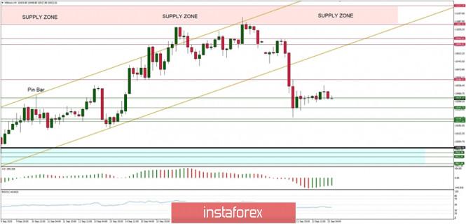 Technical Analysis of BTC/USD for September 23, 2020