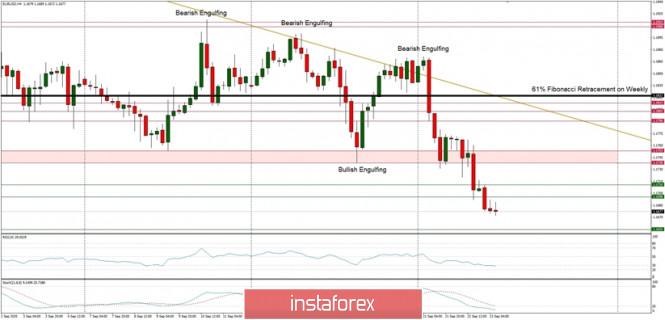 Technical Analysis of EUR/USD for September 23, 2020