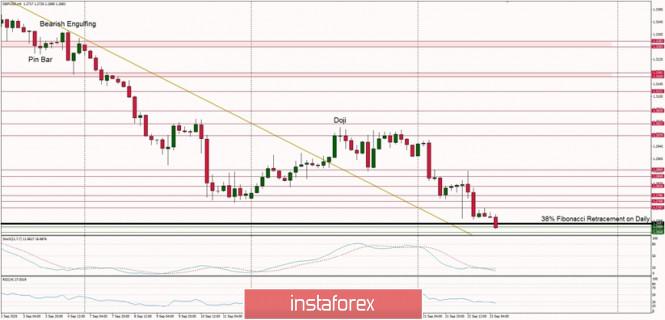 Technical Analysis of GBP/USD for September 23, 2020
