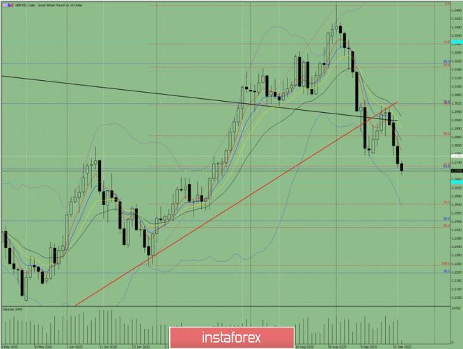 analytics5f6af312daa4e - Индикаторный анализ. Дневной обзор на 23 сентября 2020 по валютной паре GBP/USD