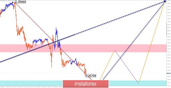 analytics5f6afaea8e112 - Упрощенный волновой анализ и прогноз GBP/USD и USD/CHF на 23 сентября