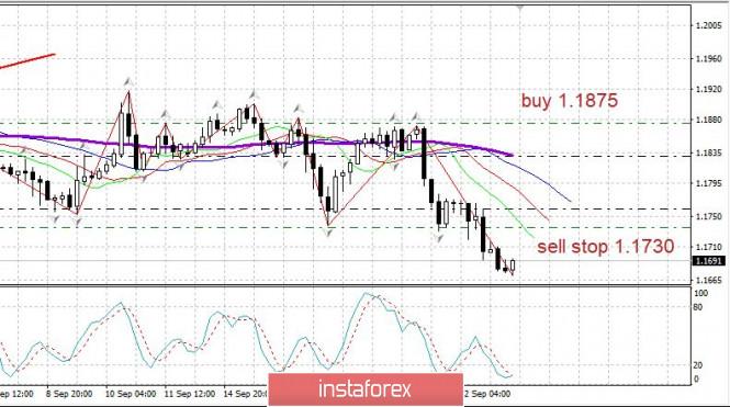 analytics5f6afaf882a76 - Торговый план 23.09.2020. EURUSD. Covid19. Вторая волна в Европе. Евро встречает сопротивление покупателей