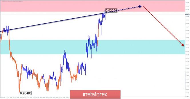 analytics5f6afafcf3406 - Упрощенный волновой анализ и прогноз GBP/USD и USD/CHF на 23 сентября