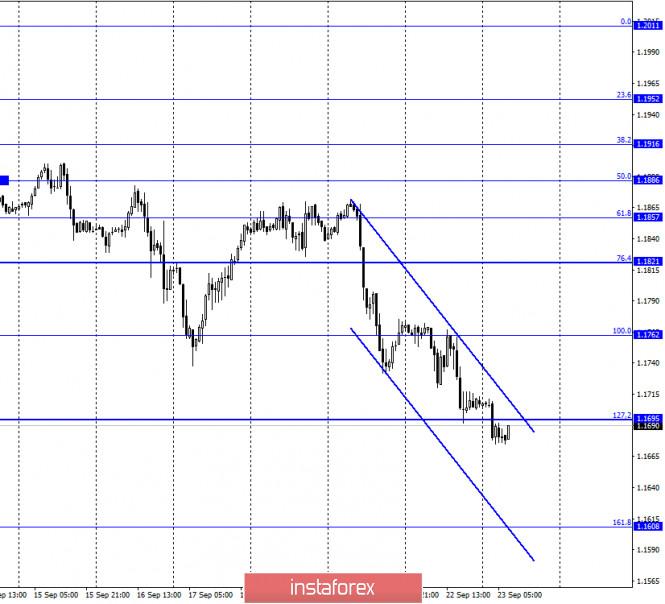 analytics5f6b00d4debfd - EUR/USD. 23 сентября. Джером Пауэлл отмечает высокие темпы роста восстановления экономики, но сомневается в ее перспективах