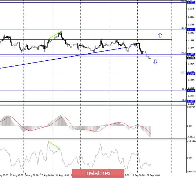 analytics5f6b00e412ce4 - EUR/USD. 23 сентября. Джером Пауэлл отмечает высокие темпы роста восстановления экономики, но сомневается в ее перспективах