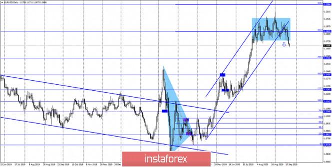 analytics5f6b00eb4c688 - EUR/USD. 23 сентября. Джером Пауэлл отмечает высокие темпы роста восстановления экономики, но сомневается в ее перспективах