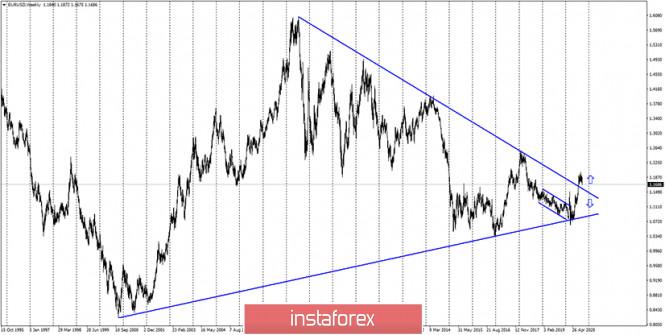 analytics5f6b00f394dd3 - EUR/USD. 23 сентября. Джером Пауэлл отмечает высокие темпы роста восстановления экономики, но сомневается в ее перспективах