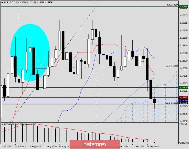 analytics5f6b0a8891468 - Анализ и прогноз по EUR/USD на 23 сентября 2020 года