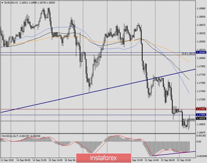 analytics5f6b0a984b9bc - Анализ и прогноз по EUR/USD на 23 сентября 2020 года