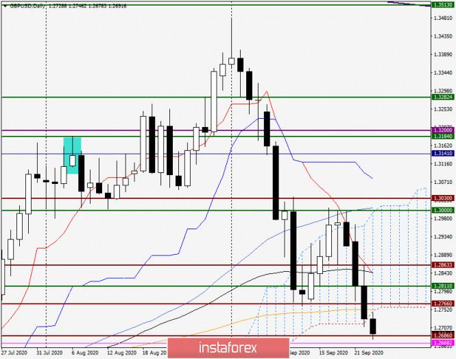 analytics5f6b0c3325187 - Анализ и прогноз по GBP/USD на 23 сентября 2020 года