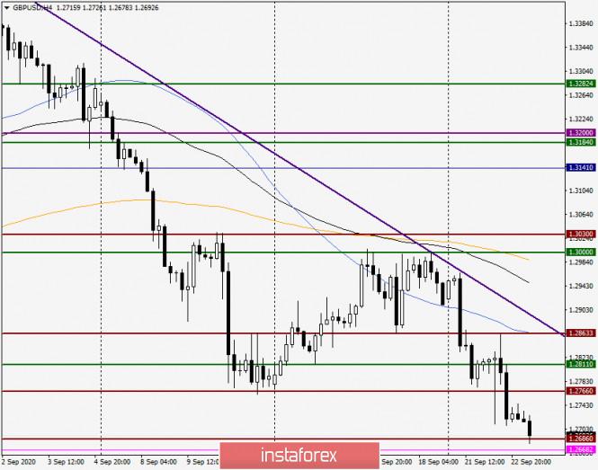 analytics5f6b0c40ed141 - Анализ и прогноз по GBP/USD на 23 сентября 2020 года