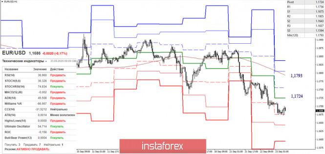 analytics5f6b11371979f - EUR/USD и GBP/USD 23 сентября – рекомендации технического анализа