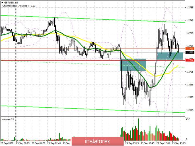 analytics5f6b332b63ab3 - GBP/USD: план на американскую сессию 23 сентября (разбор утренних сделок). Медведи решили дожать фунт, но быки быстро вернули