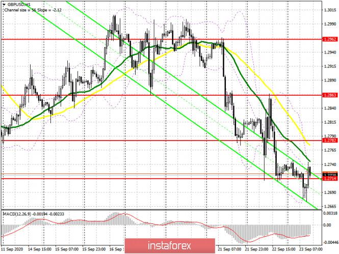 analytics5f6b3332e63ec - GBP/USD: план на американскую сессию 23 сентября (разбор утренних сделок). Медведи решили дожать фунт, но быки быстро вернули