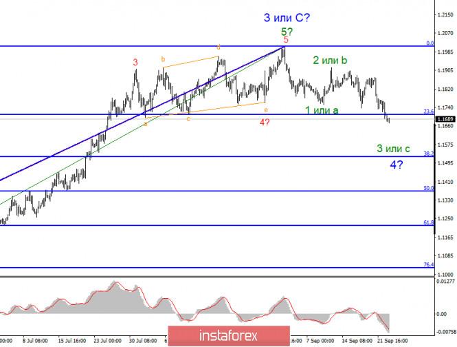 analytics5f6b5253a4023 - Анализ EUR/USD 23 сентября. Проблемы в Европе, проблемы в Америке. Доллар США вновь используется как защитный актив?