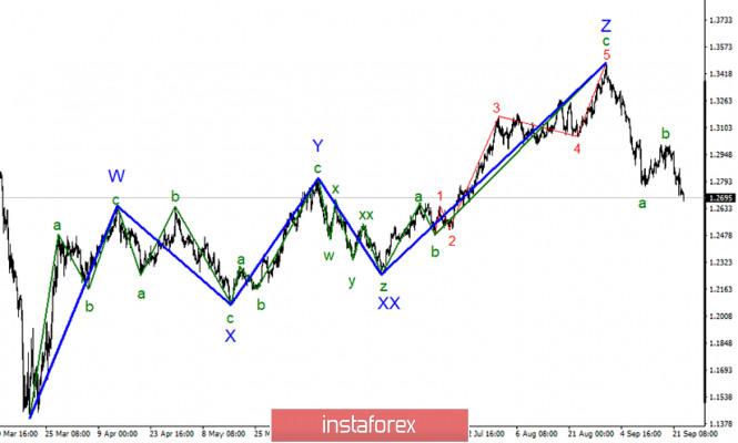 analytics5f6b527d26a3e - Анализ GBP/USD 23 сентября. Проблема на проблеме. Британцу будет крайне сложно рассчитывать на рост в ближайшее время.